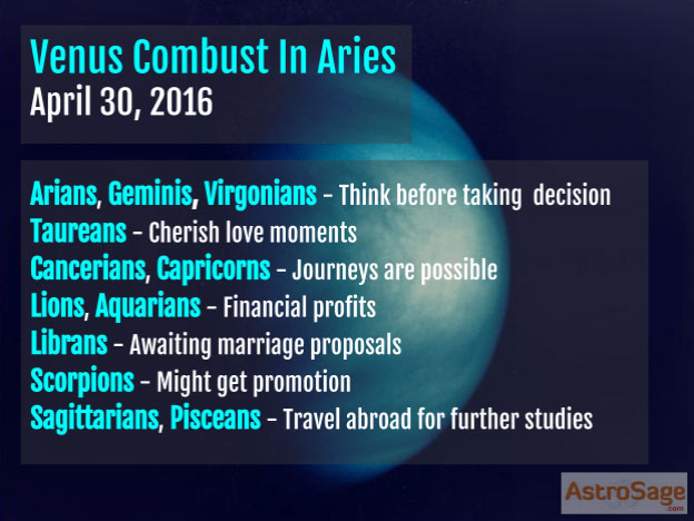 Presenting Venus combust in Aries