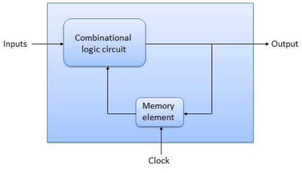 write a short note on clocked synchronous state machines in c