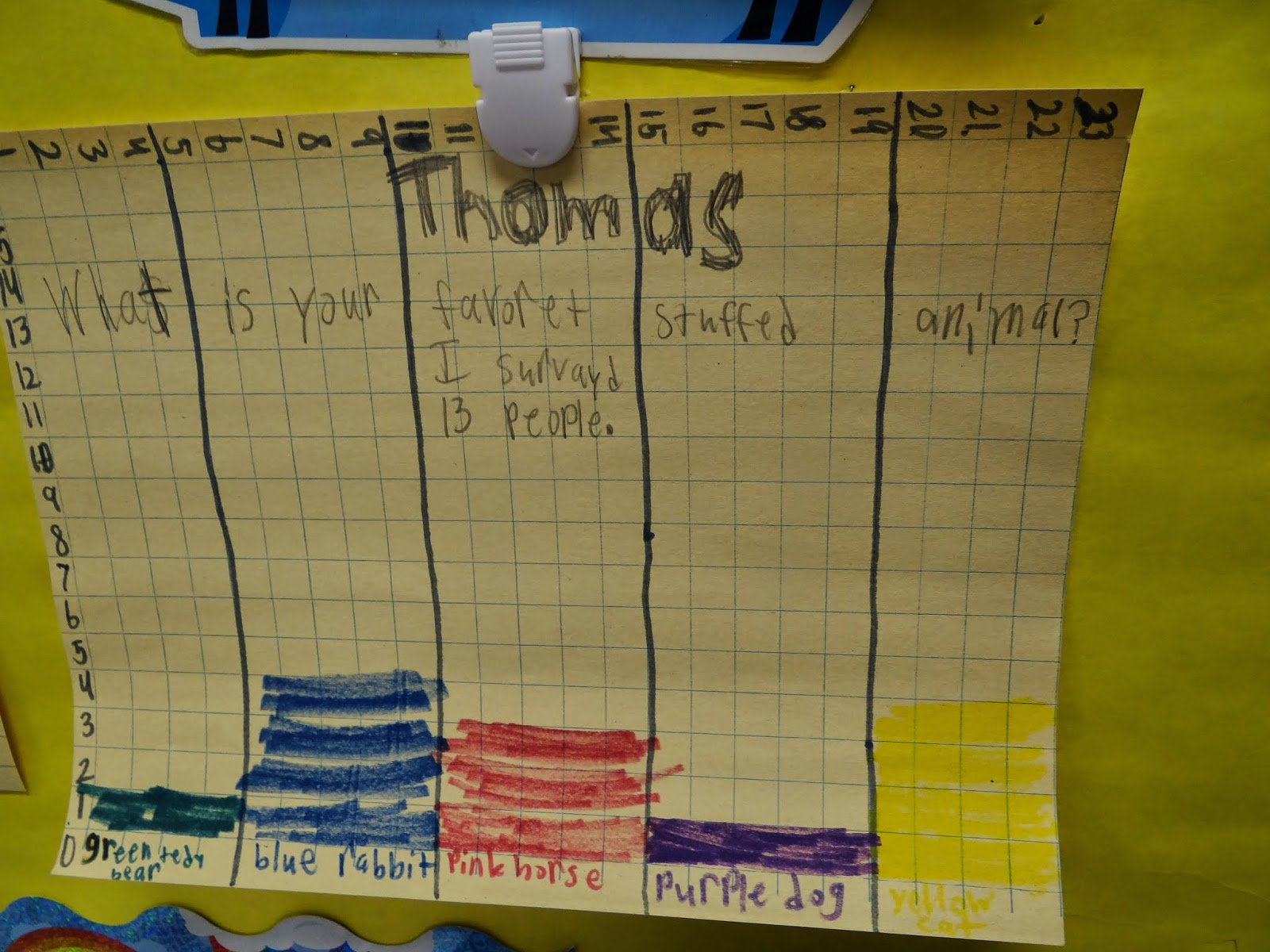 Patties Classroom Bar Graphs And Ordered Pairs Graphing Fun