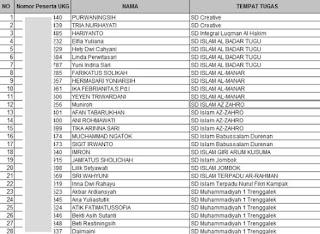 Daftar Peserta UKG 2016 Semua Provinsi Lengkap