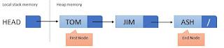 ilustrasi single linked list
