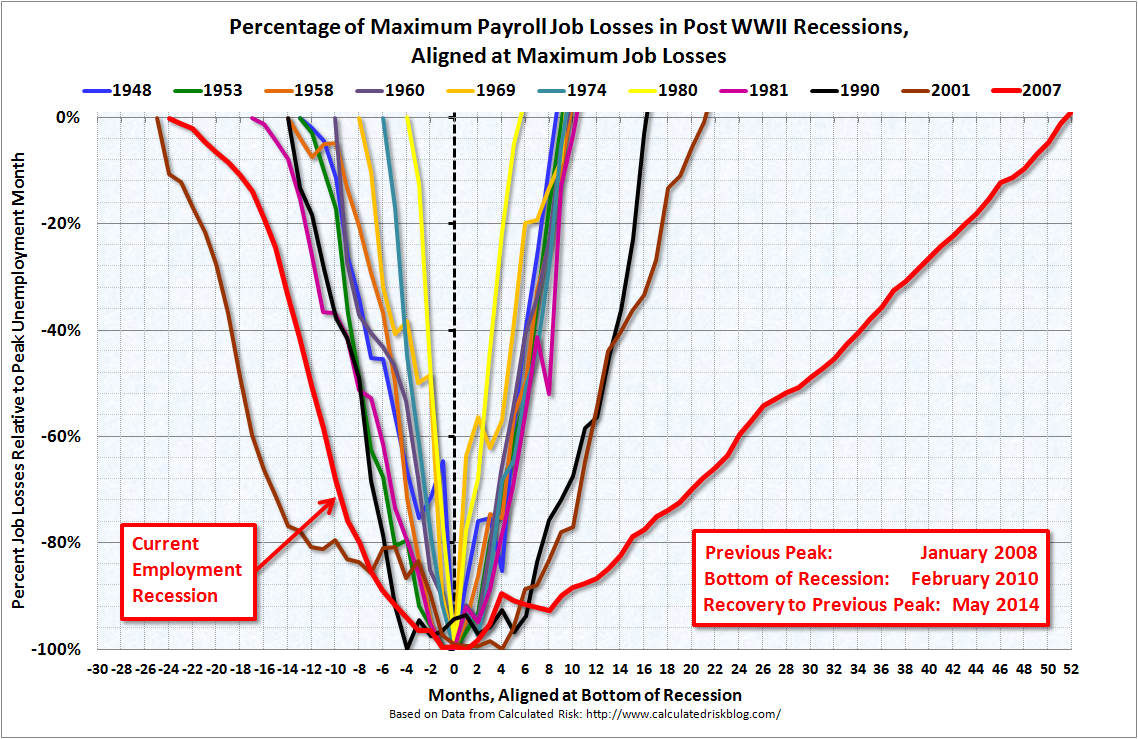 Percentage of Maximum Payroll Job Losses in Post WWII Recessions, Aligned at Maximum Job Losses, through May 2014