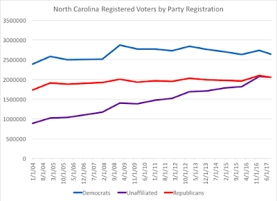"""We're #2!"": Registered Unaffiliated Voters in North Carolina"