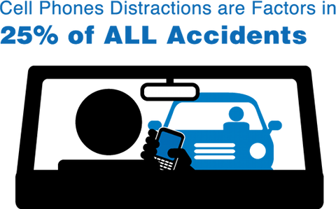 Les distractions dues au mobile interviennent dans 25% des accidents