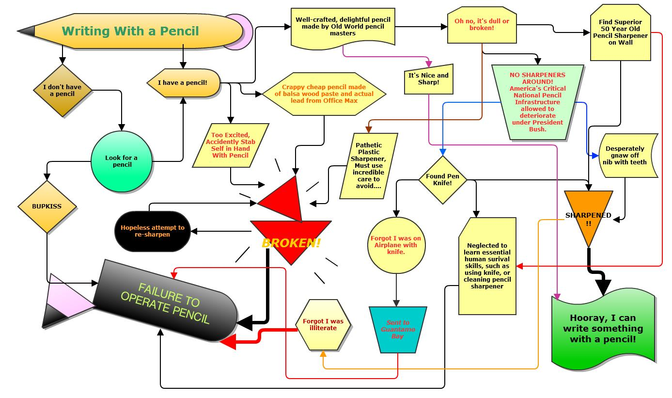 Eisengeiste flow chart writing with a pencil flow chart writing with a pencil nvjuhfo Image collections