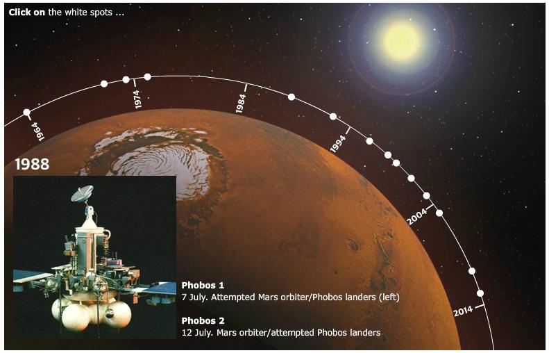 mars missions history - photo #8