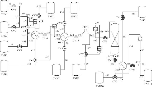 MECANICO ENGENHEIROS: Piping and instrumentation diagram