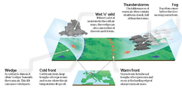 What Is A Weather Front?