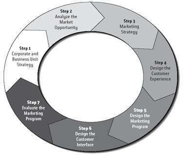 Pengertian Internet Marketing