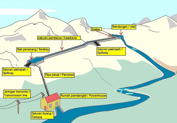 Hasil gambar untuk Pembangkit Listrik Tenaga Mikro Hidro