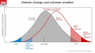 Climate change and extreme weather (Credit: EPA)  Click to Enlarge.