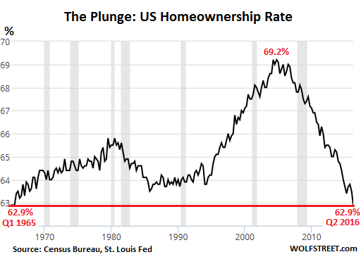 US%2BHomeownership%2Bat%2BLowest%2BLevel