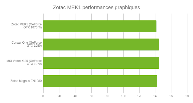 Zotac MEK1: A powerful PC but a little too bulky