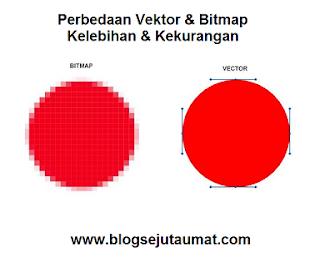 Perbedaan Vektor Dan Bitmap Serta Kelebihan Dan Kekurangannya Blog Sejuta Umat