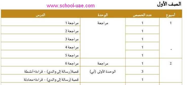 الخطة الفصلية لغة عربية للصف الاول الفصل الثالث 2020 الامارات