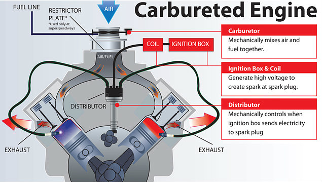 carbureted engine diagram 454 carbureted wiring diagram