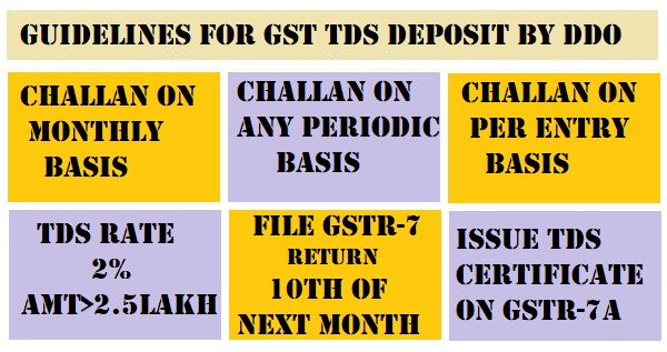 Guidelines For Deductions And Deposits Of Tds By The Ddo Under Gst