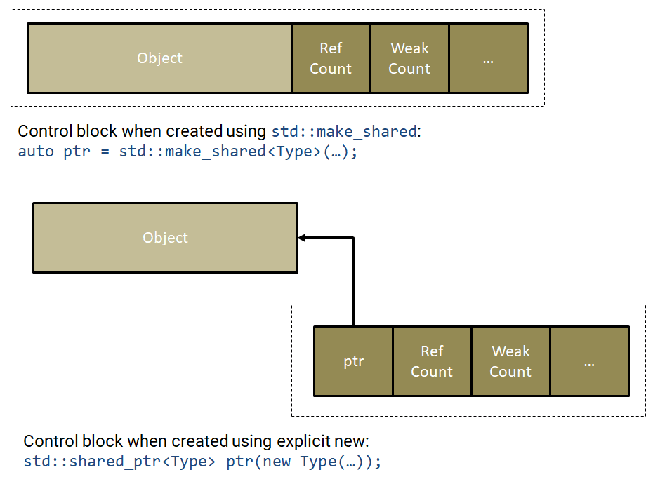 Control block of shared pointers