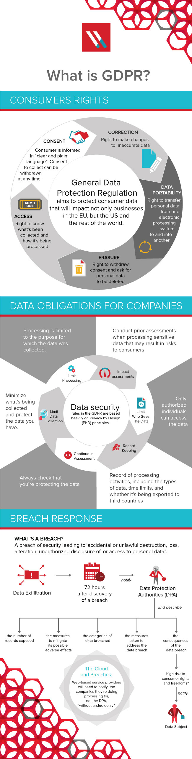 GDPR – Consumer Rights, Data Obligations and Breach Responses This infographic nicely captures GDPR, explaining the 3 key areas:  Consumer Rights Data Obligations for Companies Breach Response
