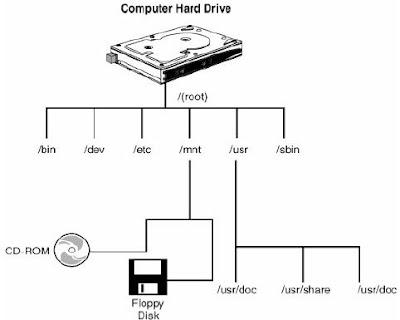 Sistem File Pada Linux