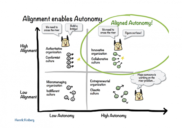 alignment enables autonomy (Henrik Kniberg)