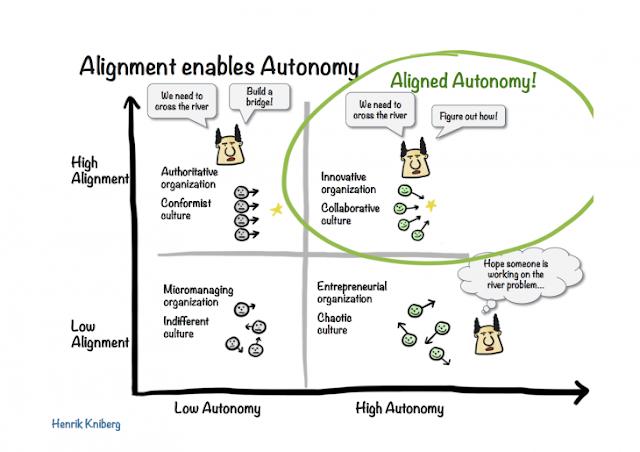 alignment enables autonomy (Henrik Kniberg)