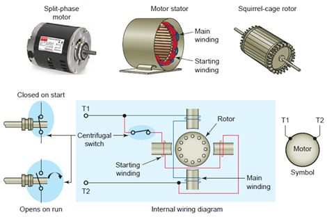 Ac split phase induction motor for Ac induction motor design