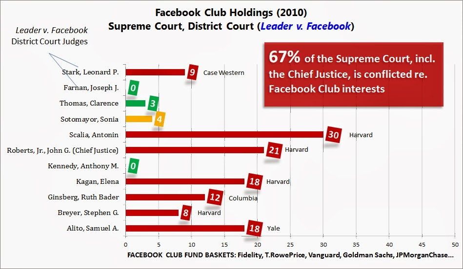 Supreme Court Justice Facebook Club Holdings, 2010