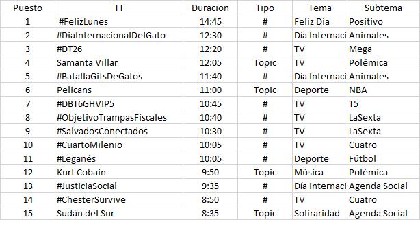Trendic Topic Twitter, Francisco Javier Tapia
