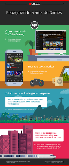 YT_Gaming_Infographic_17Sept_PT-BR.png