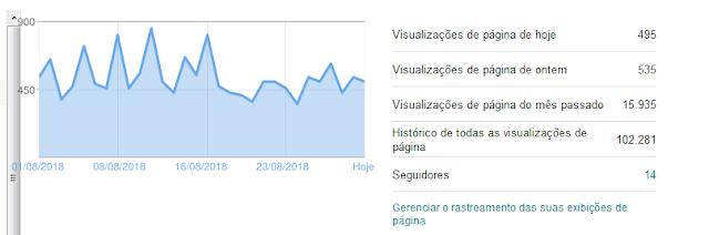 Grafico das visualizações no Blog detalhado
