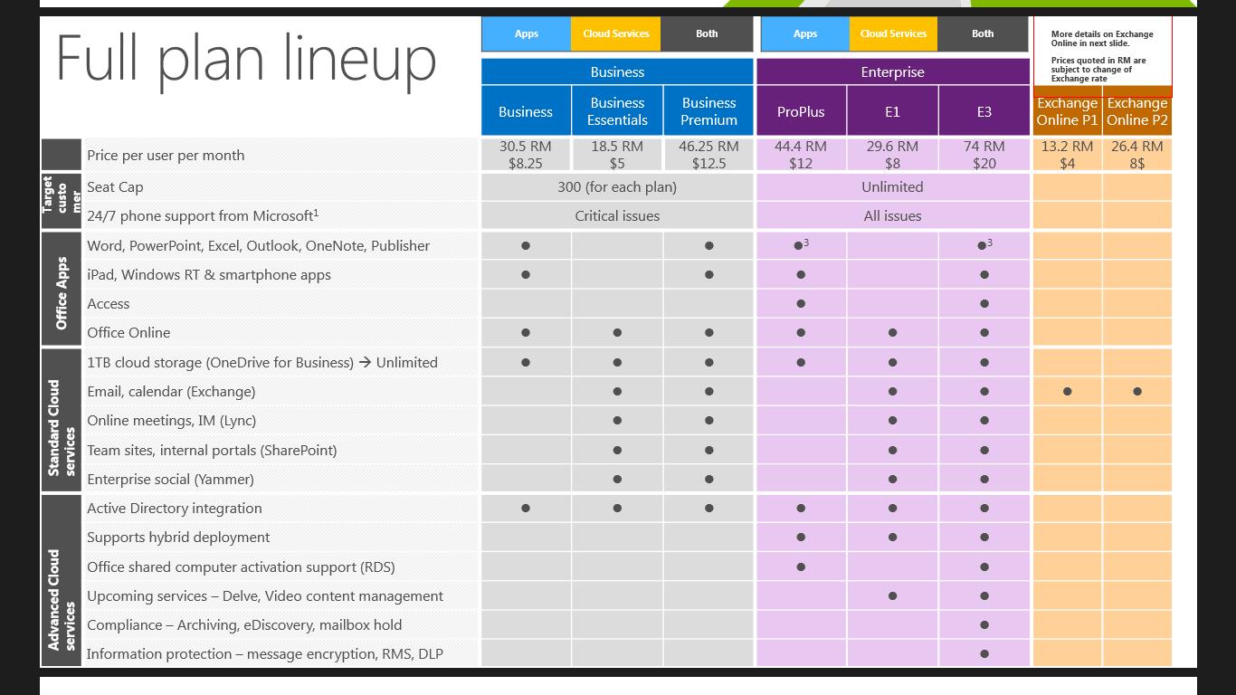 Office 365 vs. Google Apps/GSuite for Education