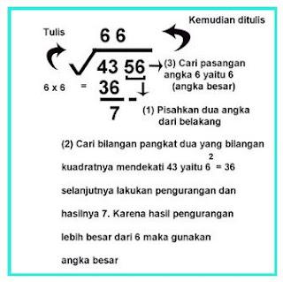 Cara Menghitung Akar Pangkat 2, 3, 4, 5 Beserta Contoh Soal