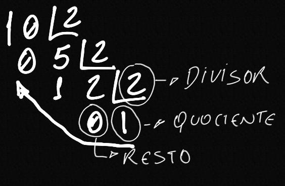 Convertendo número 10 em decimal para binário