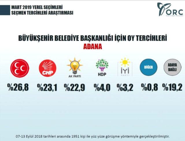 Yerel Seçim Anket Sonuçları 2019