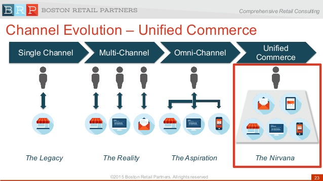 Image Attribute: Channel Evolution - Unified Commerce / (c) 2015 Boston Retail Partners / Source: Slideshare