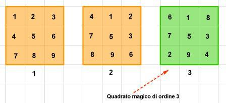 quadrato magico di ordine 3