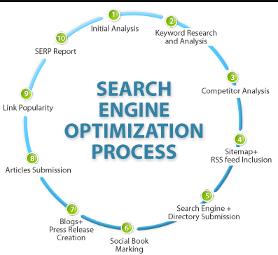 Search Engine Optimization Campaign