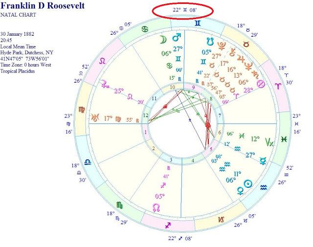 Astrolog Smiljana Gavrančić : White House, 22° Gemini and