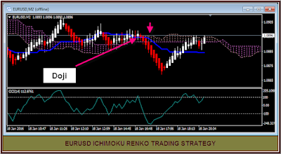Renko Chart with Ichimoku Cloud and CCI indicator