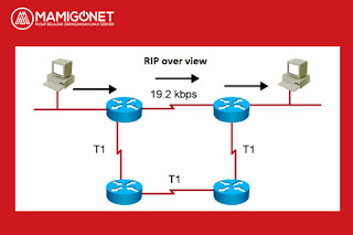 Routing RIP