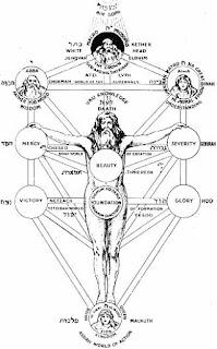 Como fazer o ritual de banimento do pentagrama