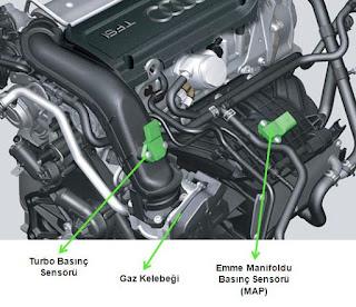 turbo-basinc-sensoru-nerededir