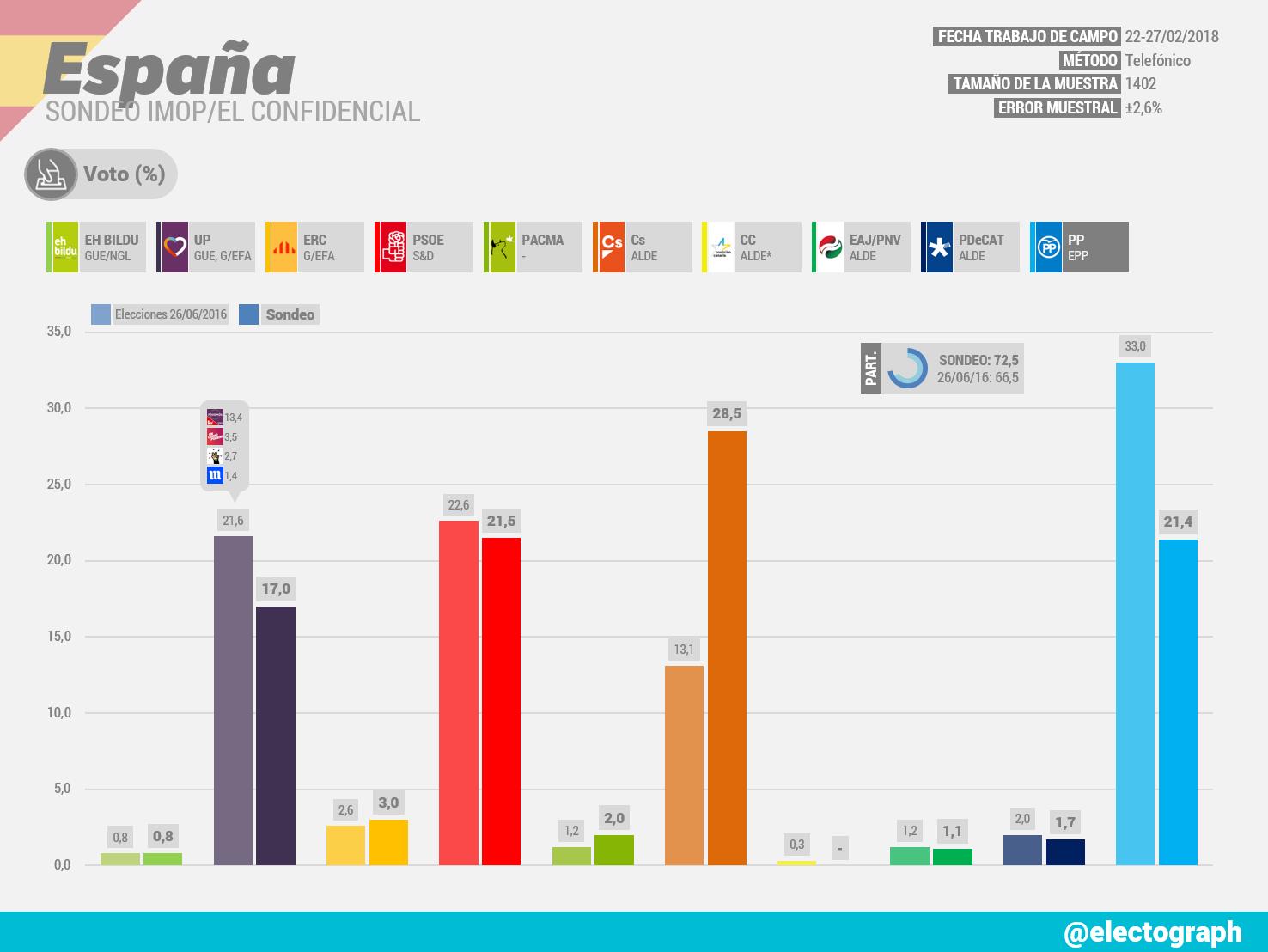 Encuestas nacionales - Página 2 ESPA%25C3%2591A_Encuesta_IMOP_Febrero_2018