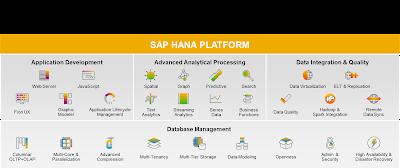 SAP HANA Certification, SAP HANA Guides, SAP HANA Tutorial and Materials, SAP HANA Study Materials