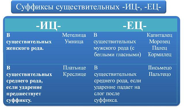 Суффиксы существительных -ИЦ- -ЕЦ-