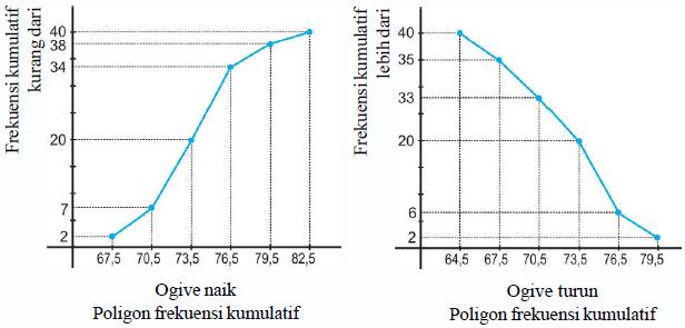 Statistika penyajian data konsep matematika koma berikut diagram ogif ogive dari tabel di atas ccuart Image collections