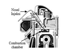 Ruang Bakar Tipe Injeksi Langsung