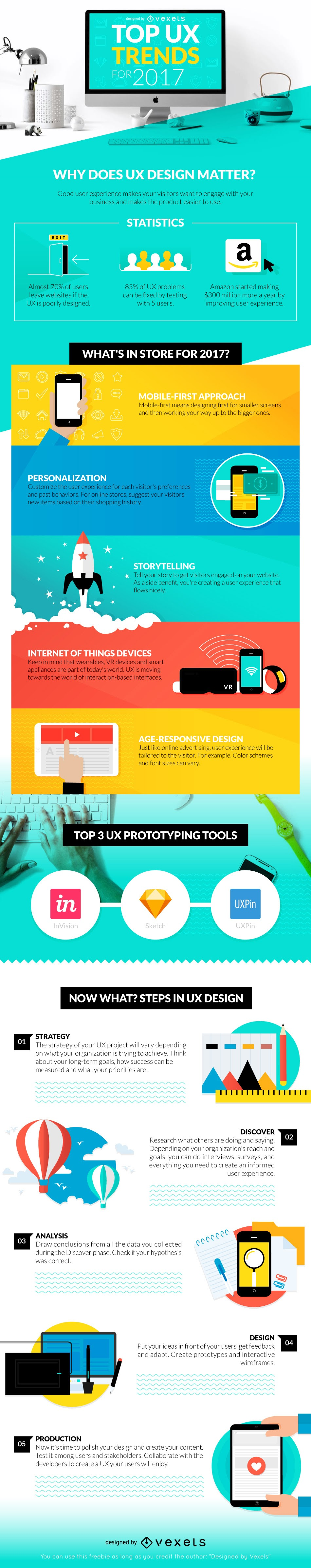 Top UX Trends for 2017 #infographic