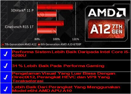 asus amd processor
